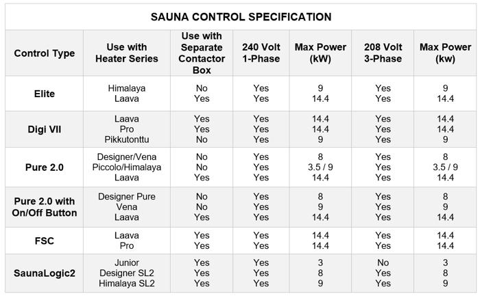 Sauna Control Chart